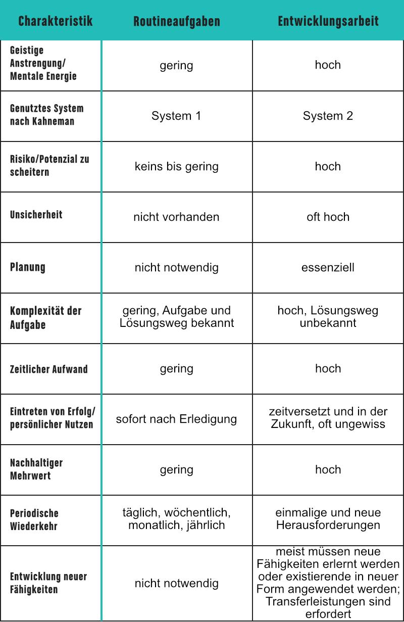 Tabelle mit Auflistung der Eigenschaften von Routineaufgaben und Entwicklungsarbeit