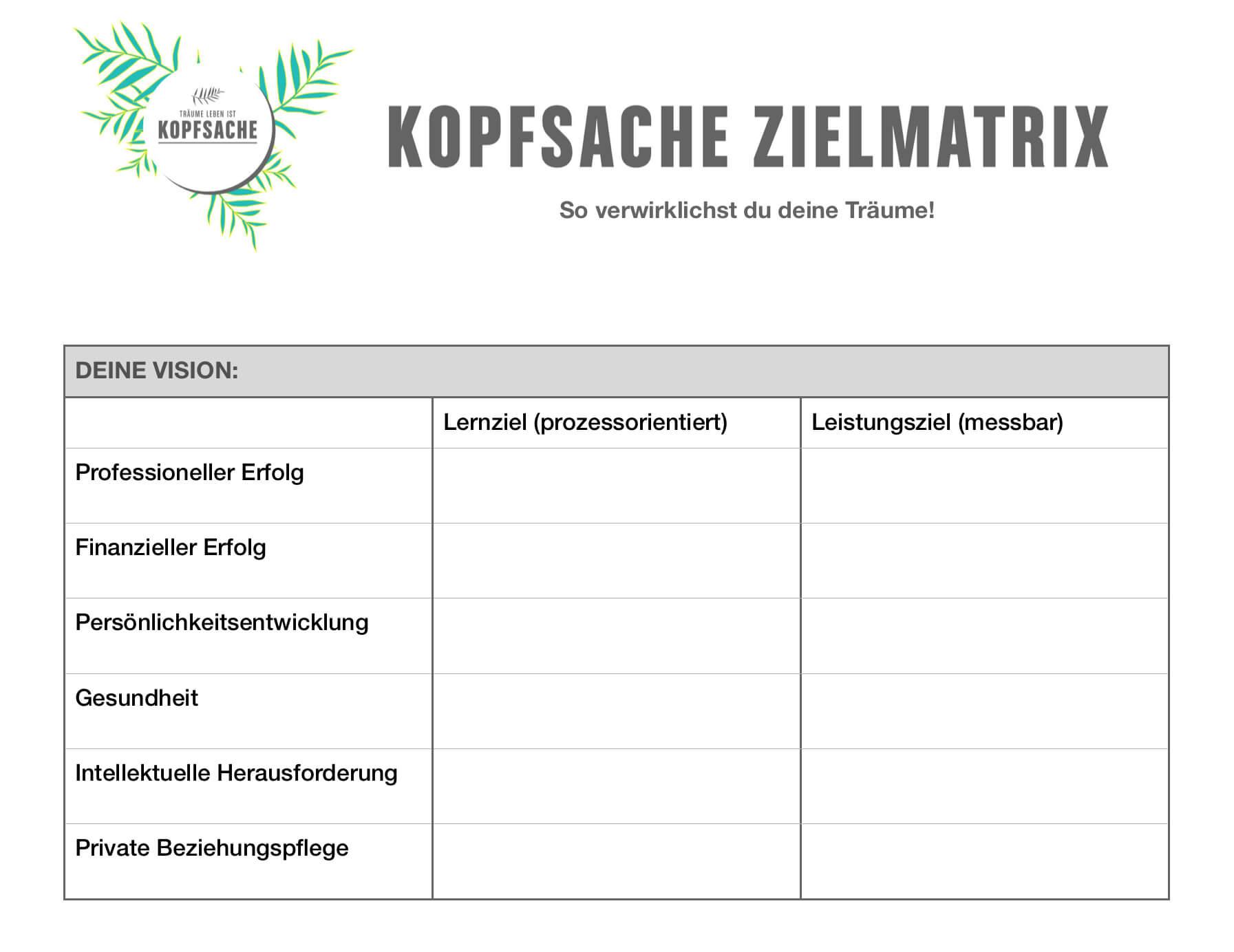 Abbildung der KOPFSACHE Zielmatrix