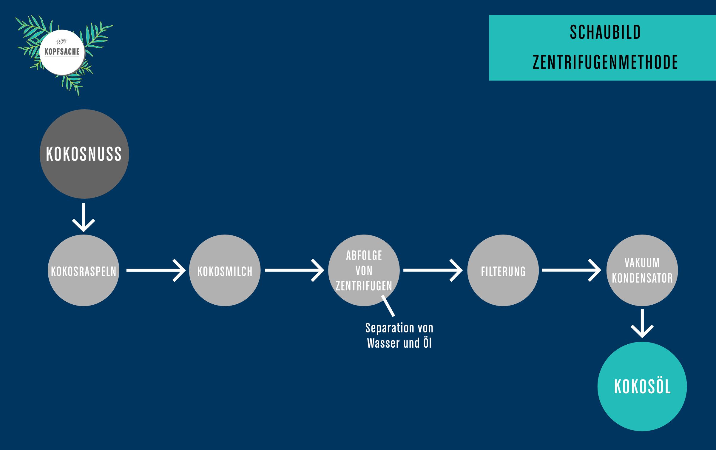 Schaubild Ablauf Kokosoelherstellung bei der Zentrifugenmethode